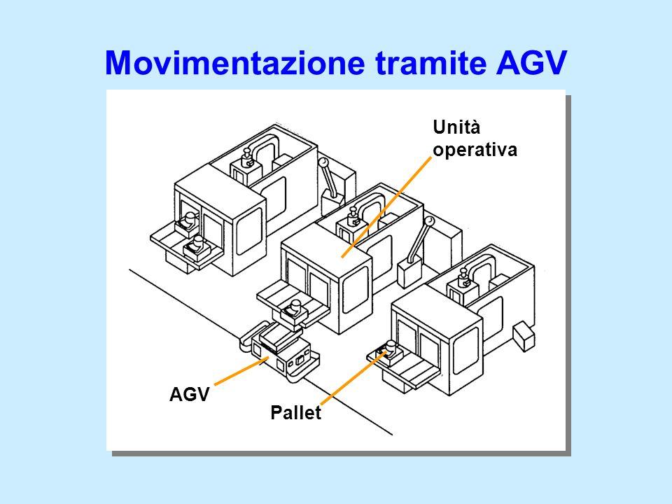 Movimentazione tramite AGV Unità operativa AGV Pallet