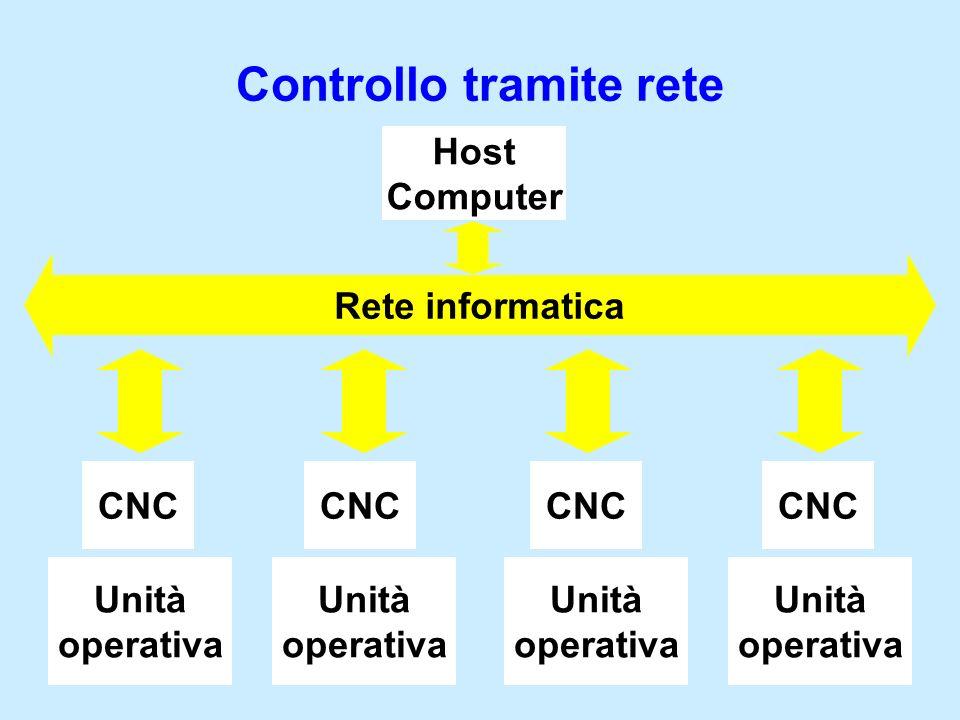 Controllo tramite rete Unità operativa Unità operativa Unità operativa Unità operativa Rete informatica CNC Host Computer