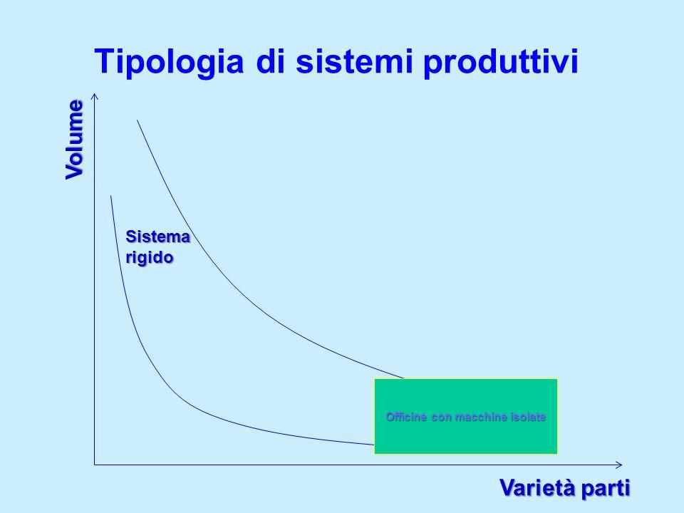 Tipologia di sistemi produttivi Volume Varietà parti Sistema rigido Sistema flessibile Officine con macchine isolate