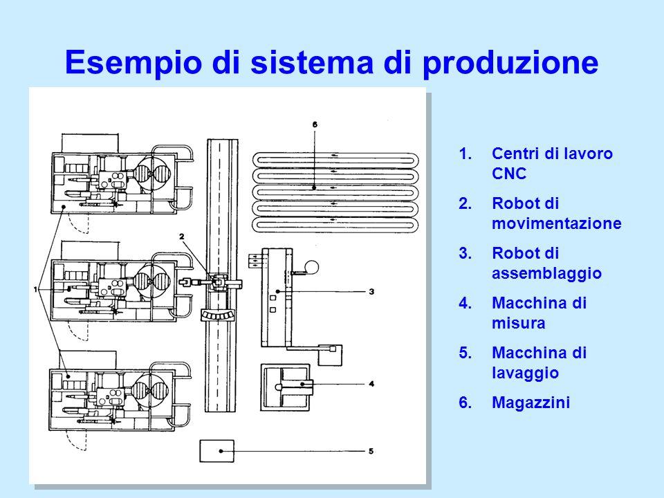 1.Centri di lavoro CNC 2.Robot di movimentazione 3.Robot di assemblaggio 4.Macchina di misura 5.Macchina di lavaggio 6.Magazzini Esempio di sistema di