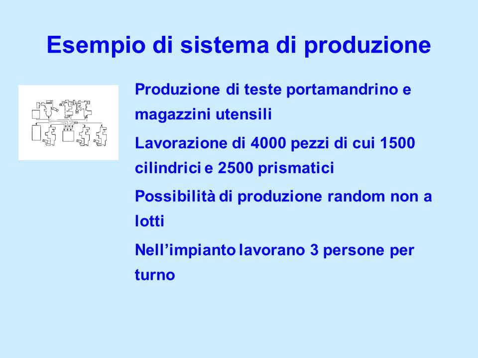 Produzione di teste portamandrino e magazzini utensili Lavorazione di 4000 pezzi di cui 1500 cilindrici e 2500 prismatici Possibilità di produzione ra