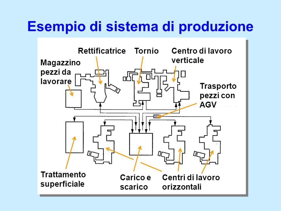 RettificatriceTornioCentro di lavoro verticale Magazzino pezzi da lavorare Trattamento superficiale Carico e scarico Centri di lavoro orizzontali Tras