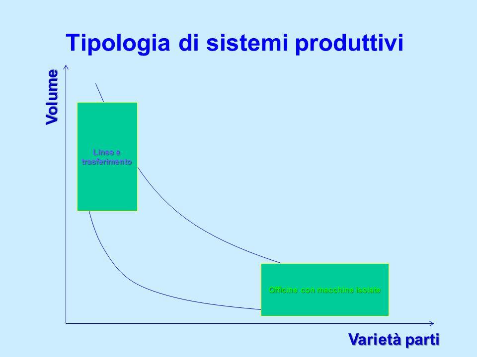 Tipologia di sistemi produttivi Volume Varietà parti Sistema rigido Sistema flessibile Linee a trasferimento Officine con macchine isolate