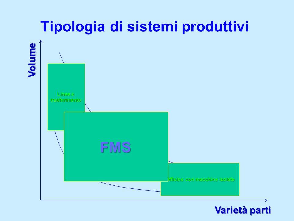 Tipologia di sistemi produttivi Volume Varietà parti Sistema rigido Sistema flessibile Linee a trasferimento Officine con macchine isolate FMS