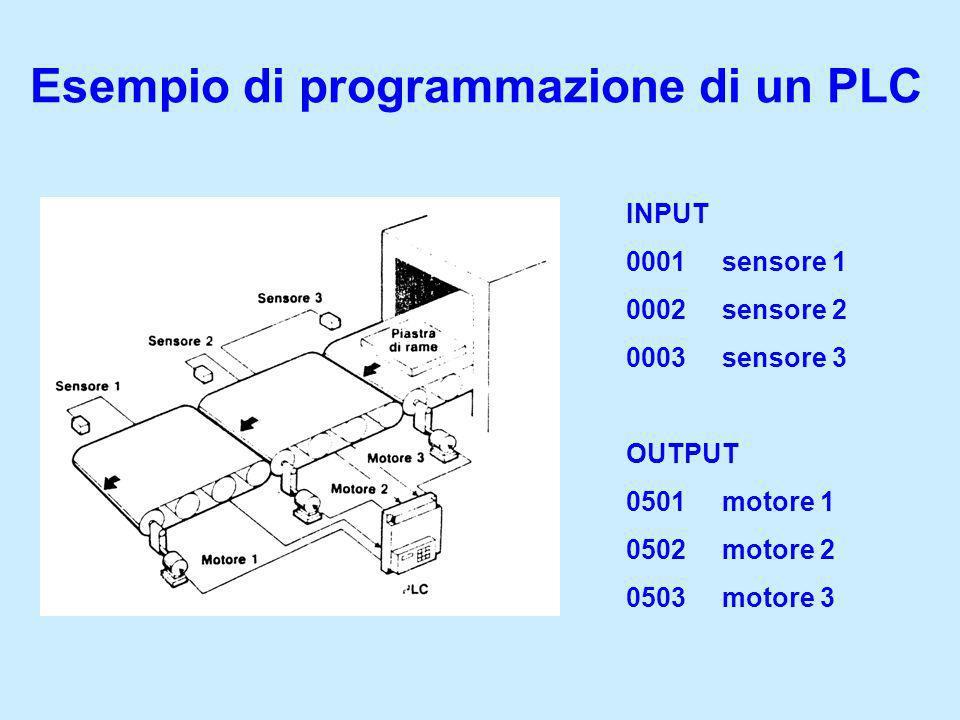 INPUT 0001sensore 1 0002sensore 2 0003sensore 3 OUTPUT 0501motore 1 0502motore 2 0503motore 3