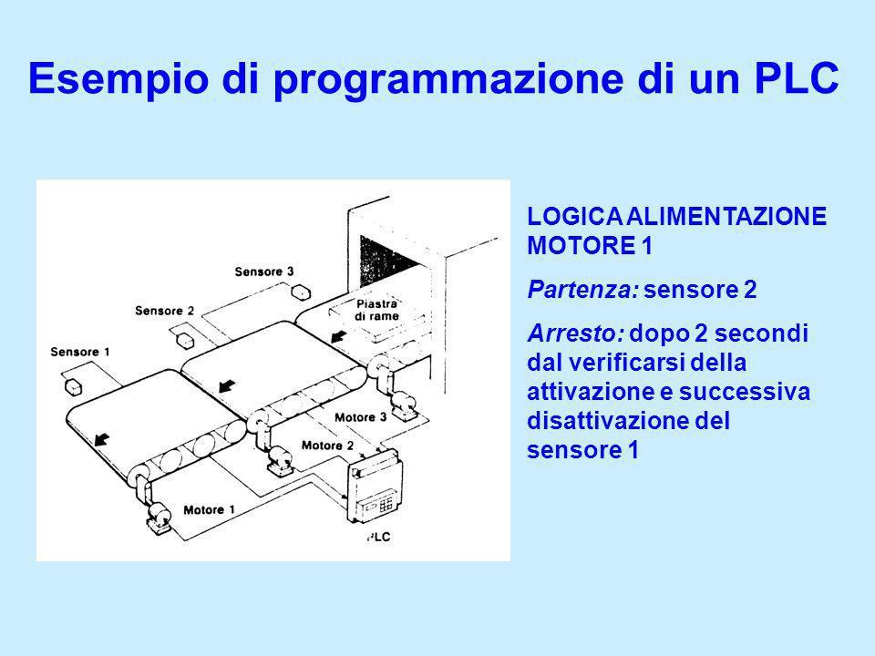Esempio di programmazione di un PLC LOGICA ALIMENTAZIONE MOTORE 1 Partenza: sensore 2 Arresto: dopo 2 secondi dal verificarsi della attivazione e succ
