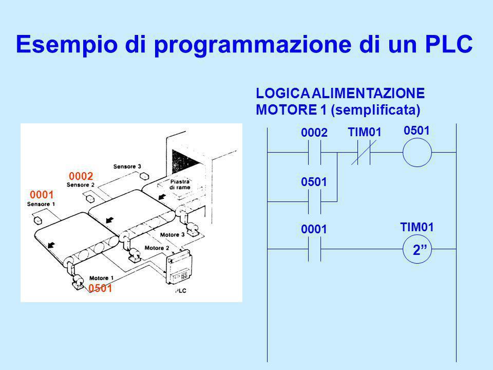 Esempio di programmazione di un PLC LOGICA ALIMENTAZIONE MOTORE 1 (semplificata) 0002 TIM01 0501 0001 TIM01 2 0001 0501 0002