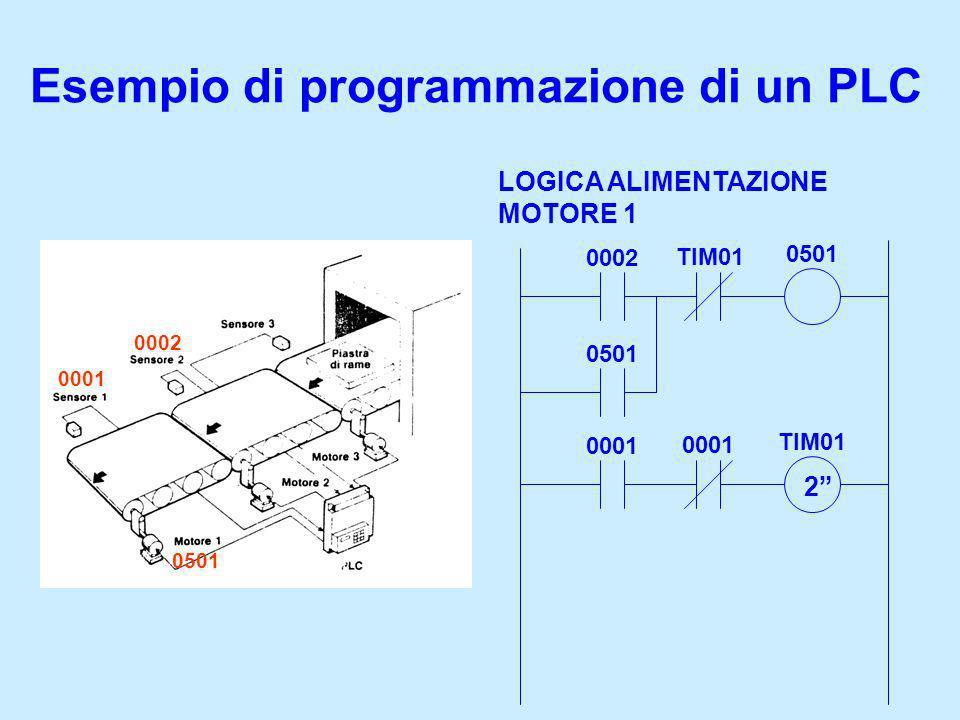 Esempio di programmazione di un PLC LOGICA ALIMENTAZIONE MOTORE 1 0002 TIM01 0501 0001 TIM01 2 0001 0501 0002
