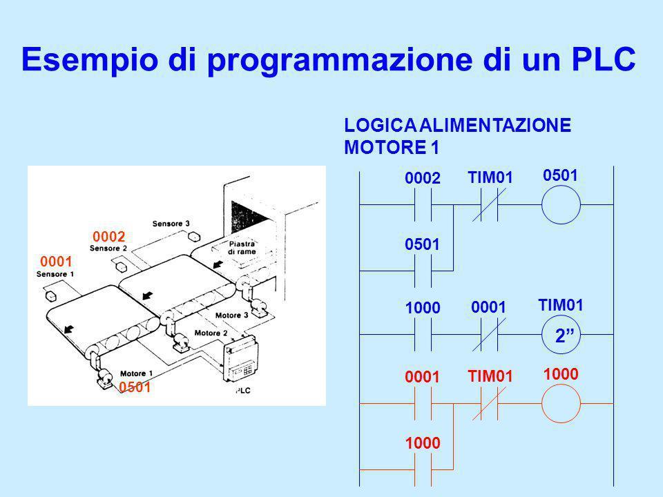Esempio di programmazione di un PLC LOGICA ALIMENTAZIONE MOTORE 1 0002 TIM01 0501 1000 0001 TIM01 2 0001 0501 0002 0001 TIM01 1000