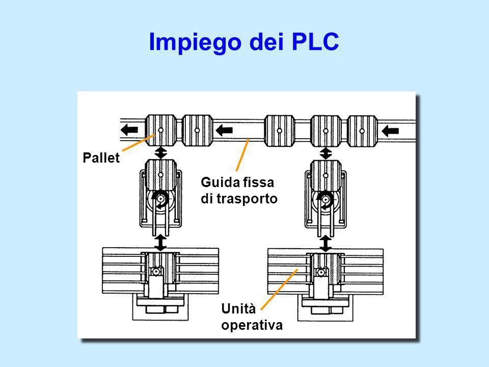 Unità operativa Guida fissa di trasporto Pallet
