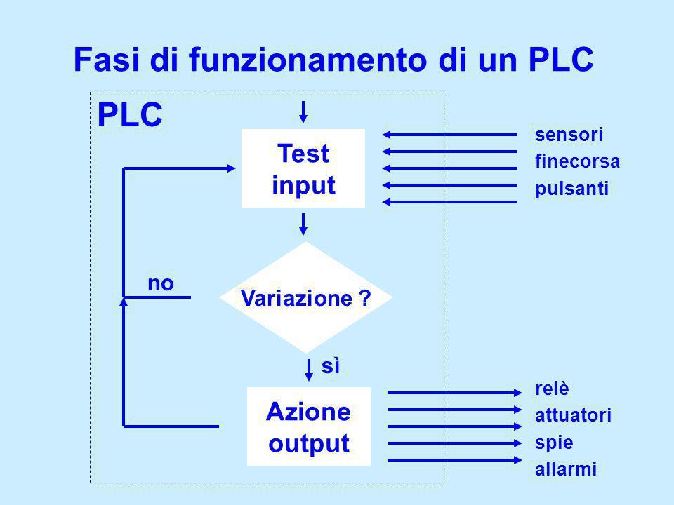 Fasi di funzionamento di un PLC Test input Variazione ? Azione output PLC sì no sensori finecorsa pulsanti relè attuatori spie allarmi