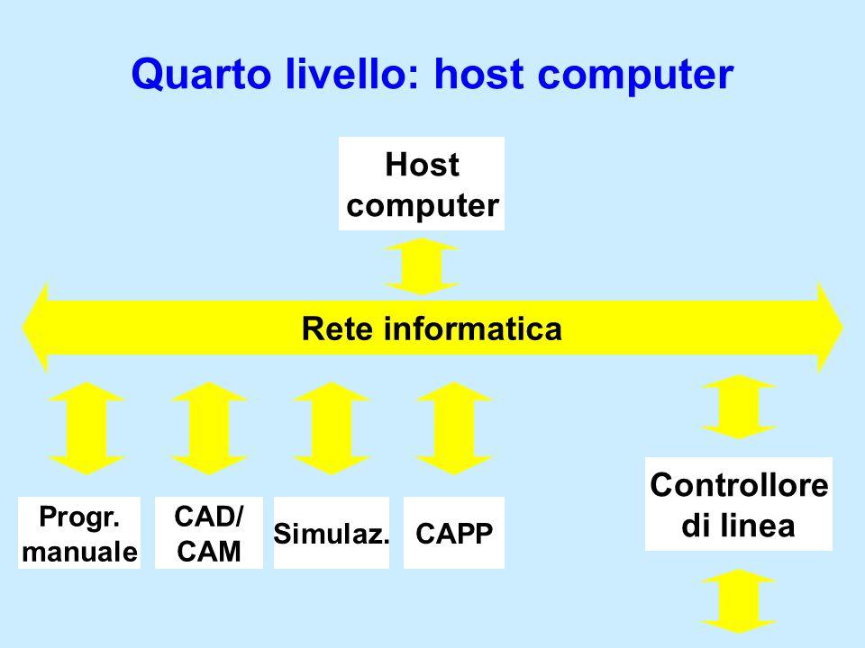 Quarto livello: host computer Rete informatica CAD/ CAM CAPPSimulaz. Host computer Controllore di linea Progr. manuale