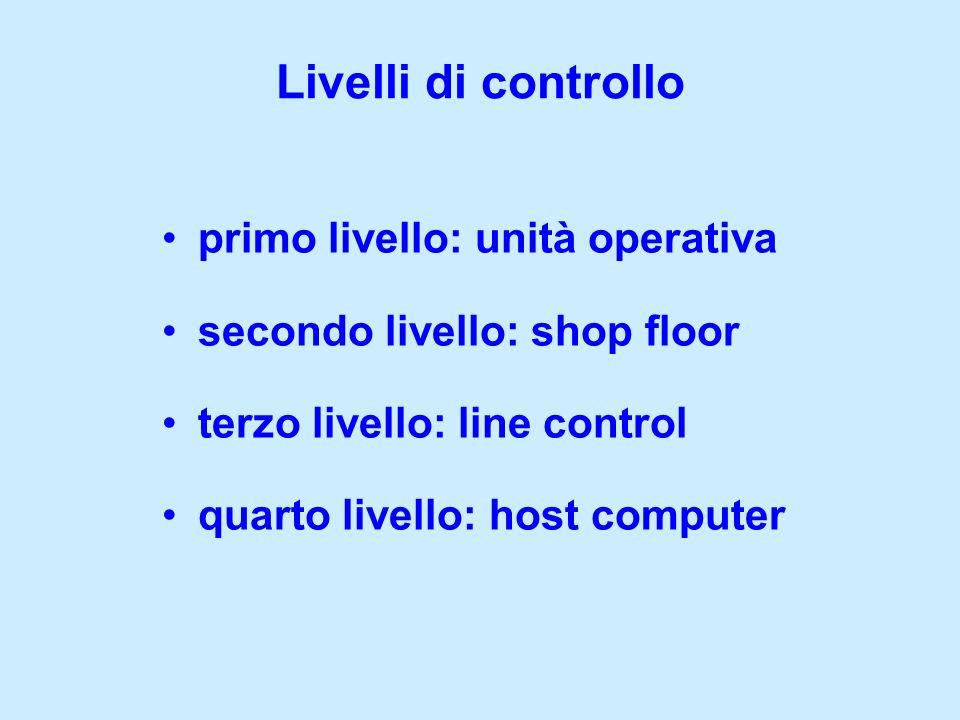primo livello: unità operativa secondo livello: shop floor terzo livello: line control quarto livello: host computer Livelli di controllo