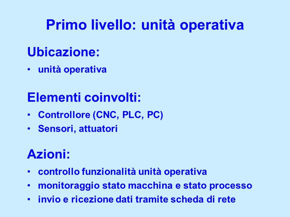 controllo funzionalità unità operativa monitoraggio stato macchina e stato processo invio e ricezione dati tramite scheda di rete Primo livello: unità