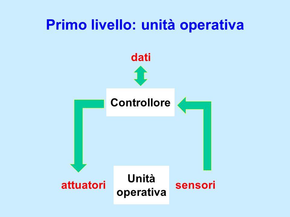 Unità operativa Controllore Primo livello: unità operativa attuatorisensori dati