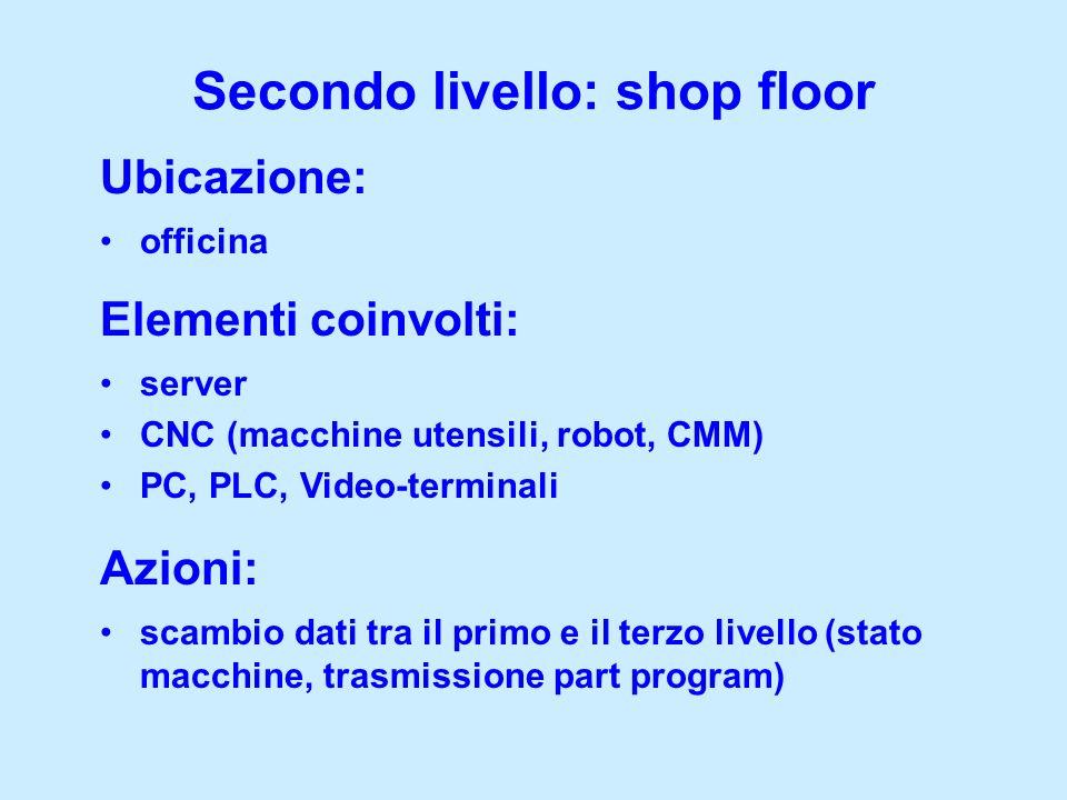 scambio dati tra il primo e il terzo livello (stato macchine, trasmissione part program) Secondo livello: shop floor Azioni: Elementi coinvolti: Ubica