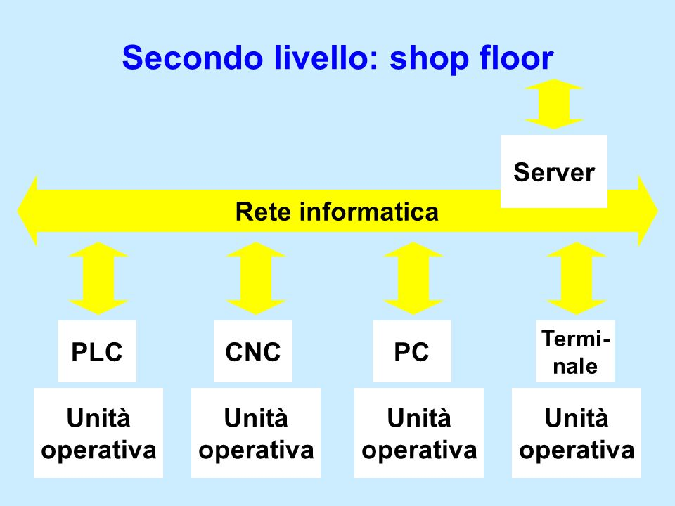 Unità operativa Unità operativa PLCCNC Unità operativa PC Unità operativa Rete informatica Termi- nale Secondo livello: shop floor Server
