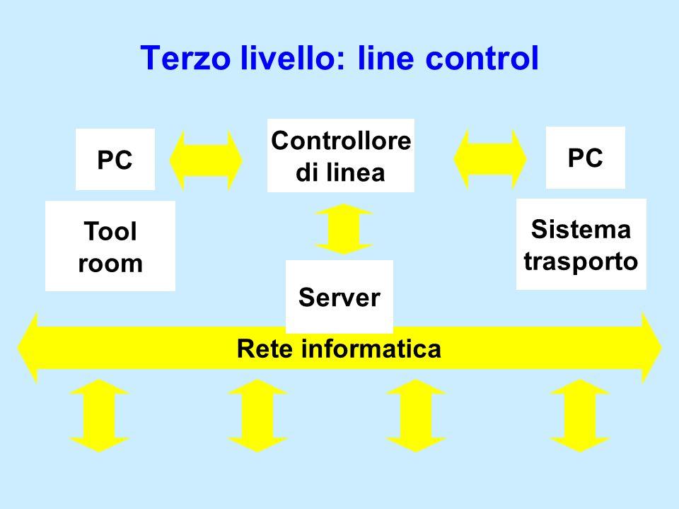 Rete informatica Terzo livello: line control Server Controllore di linea Tool room PC Sistema trasporto PC