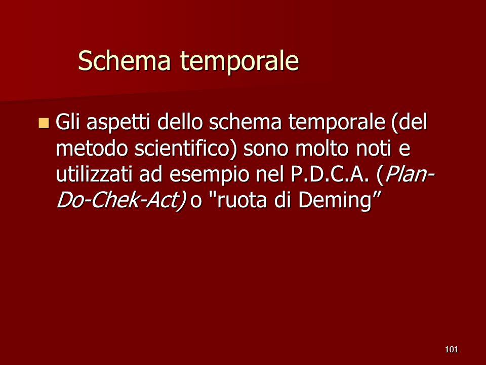 101 Gli aspetti dello schema temporale (del metodo scientifico) sono molto noti e utilizzati ad esempio nel P.D.C.A. (Plan- Do-Chek-Act) o