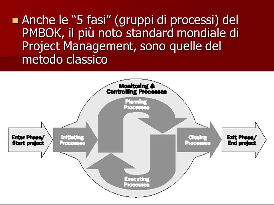 107 Anche le 5 fasi (gruppi di processi) del PMBOK, il più noto standard mondiale di Project Management, sono quelle del metodo classico Anche le 5 fa