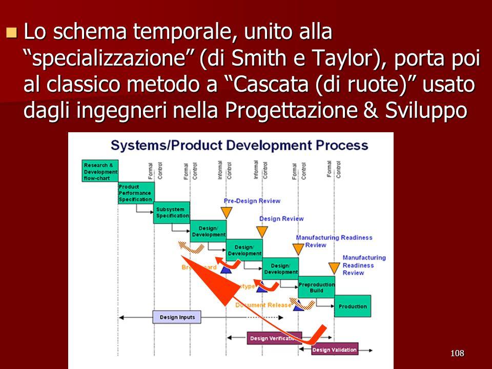 108 Lo schema temporale, unito alla specializzazione (di Smith e Taylor), porta poi al classico metodo a Cascata (di ruote) usato dagli ingegneri nell