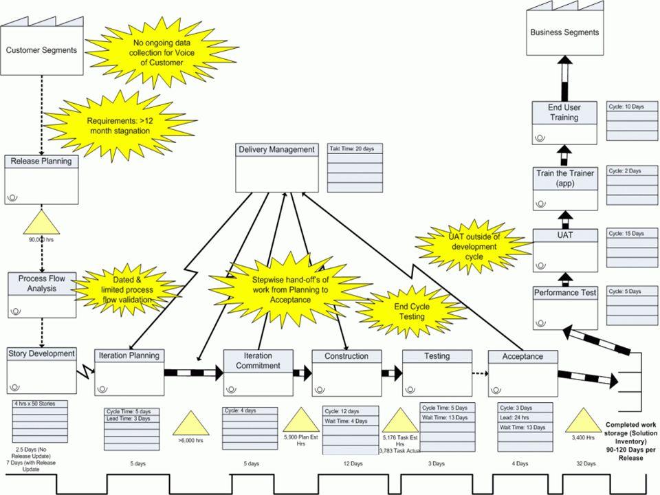 134 Value Stream Mapping (SW Development)