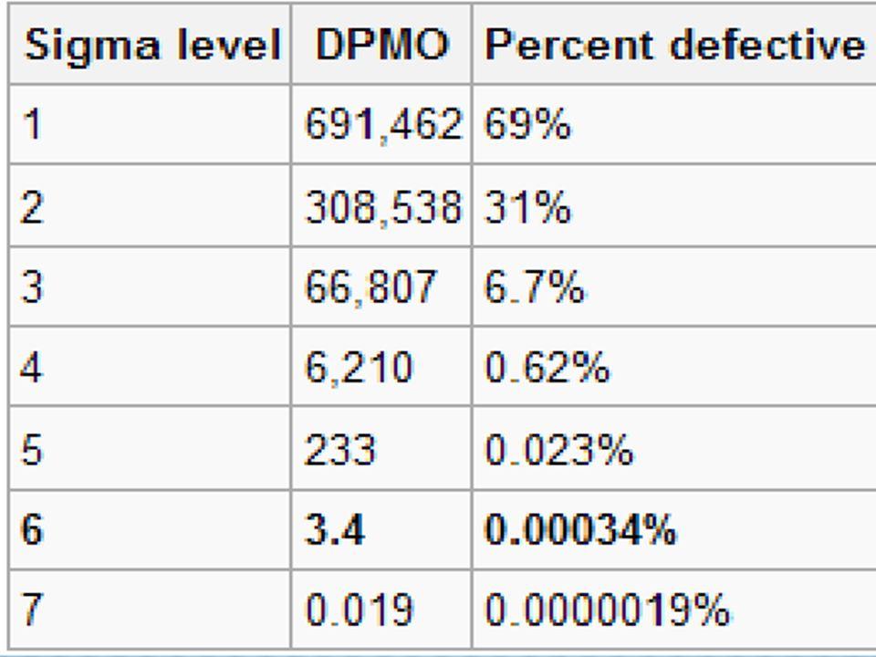 19 DPMO - DPMO - Defective parts per million opportunities (parti difettose per milione)