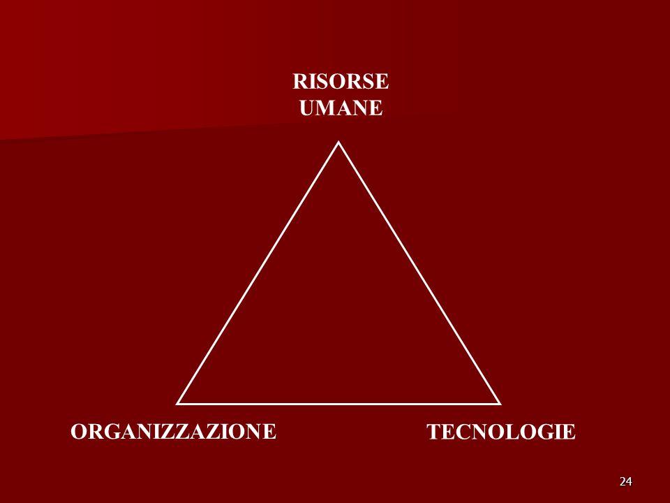 24 RISORSE UMANE ORGANIZZAZIONE TECNOLOGIE