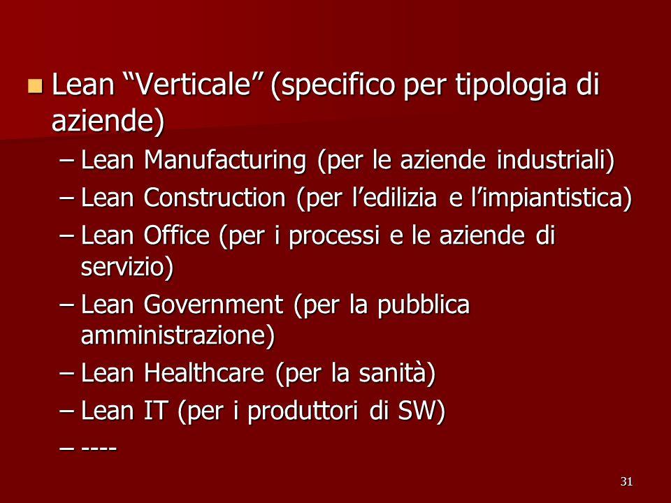 31 Lean Verticale (specifico per tipologia di aziende) Lean Verticale (specifico per tipologia di aziende) –Lean Manufacturing (per le aziende industr