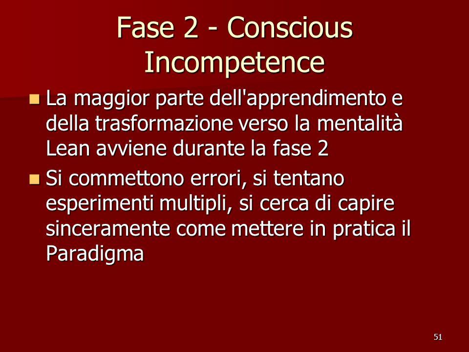 51 Fase 2 - Conscious Incompetence La maggior parte dell'apprendimento e della trasformazione verso la mentalità Lean avviene durante la fase 2 La mag