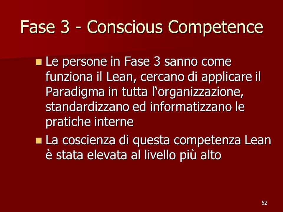 52 Fase 3 - Conscious Competence Le persone in Fase 3 sanno come funziona il Lean, cercano di applicare il Paradigma in tutta lorganizzazione, standar