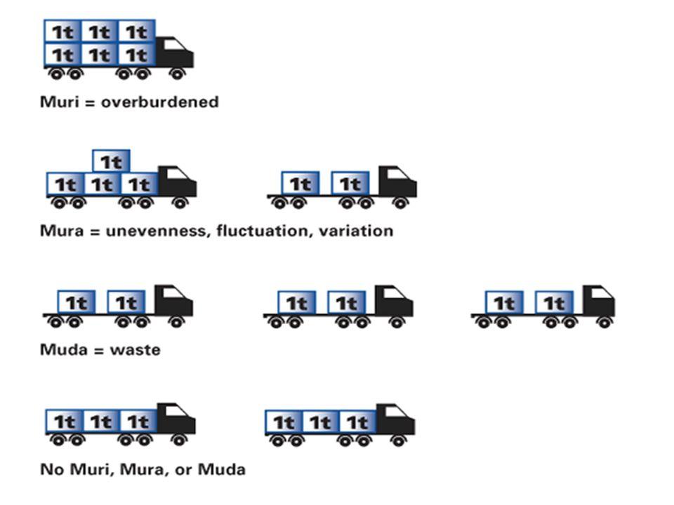 7 MUDA-MURI-MURA