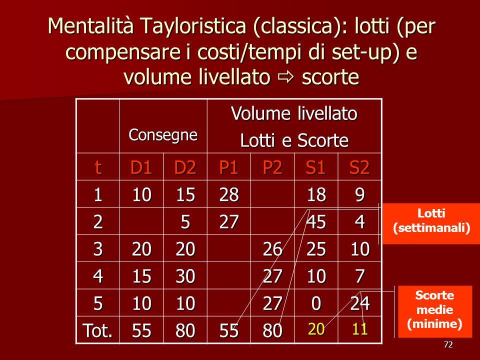 72 Consegne Volume livellato Lotti e Scorte tD1D2P1P2S1S2 1101528189 2527454 32020262510 4153027107 5101027024 Tot.558055802011 Mentalità Tayloristica