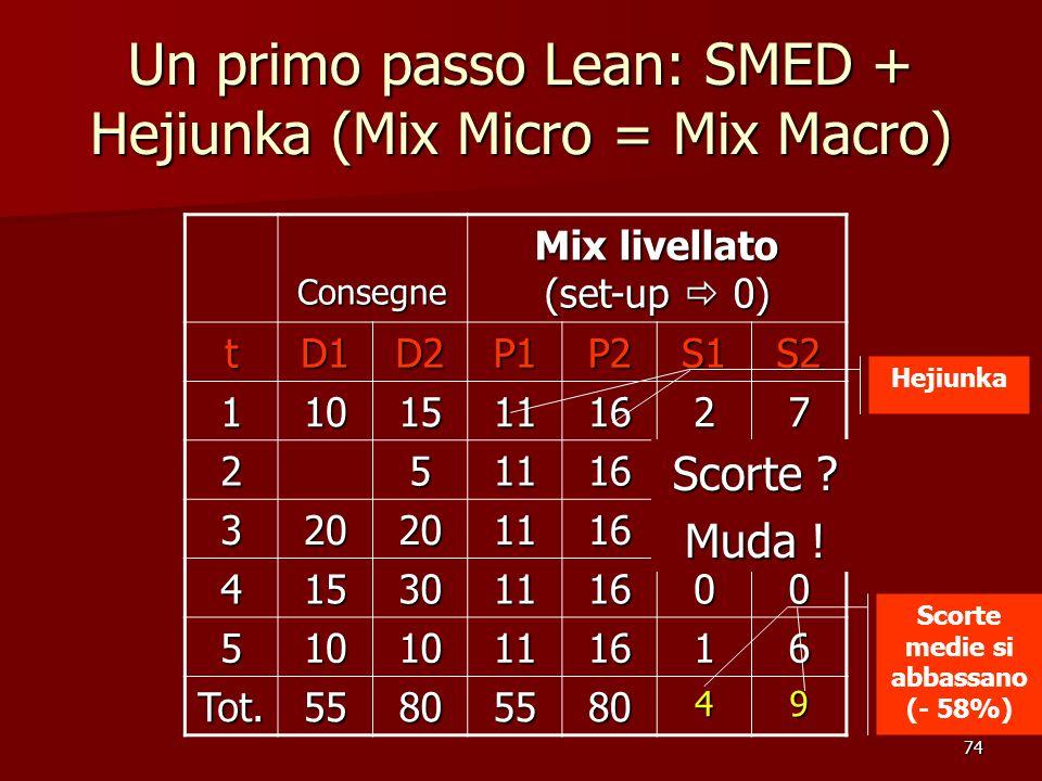 74 Consegne Mix livellato (set-up 0) tD1D2P1P2S1S2 11015111627 2511161318 320201116414 41530111600 51010111616 Tot.5580558049 Un primo passo Lean: SME