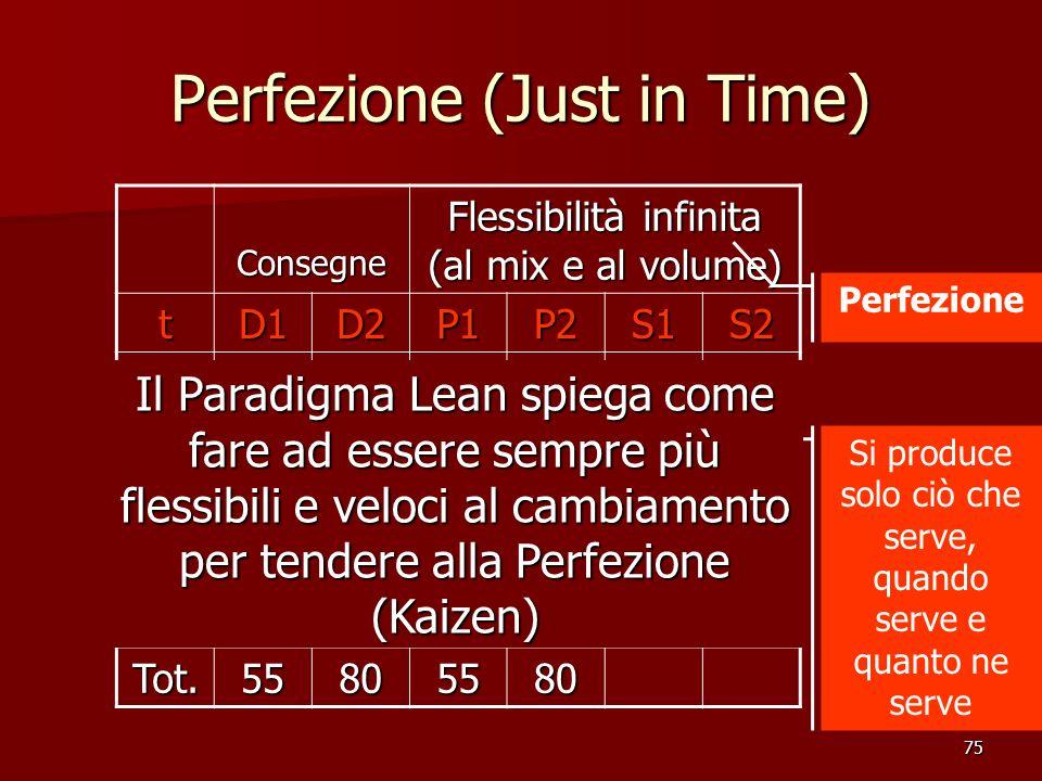 75 Perfezione (Just in Time) Consegne Flessibilità infinita (al mix e al volume) tD1D2P1P2S1S2 110151015 255 320202020 415301530 510101010 Tot.5580558