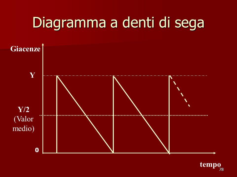 78 Diagramma a denti di sega Giacenze Y/2 (Valor medio) tempo Y 0