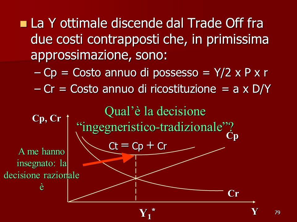 79 La Y ottimale discende dal Trade Off fra due costi contrapposti che, in primissima approssimazione, sono: La Y ottimale discende dal Trade Off fra