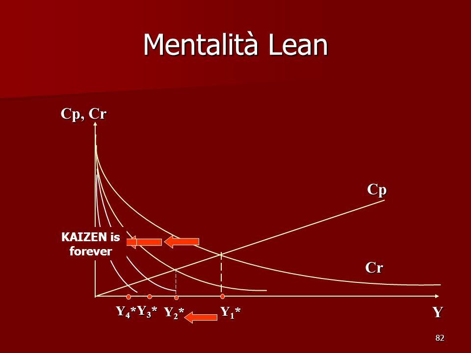 82 Mentalità Lean Cp, Cr Cr Cp Y Y1*Y1*Y1*Y1* Y2*Y2*Y2*Y2* Y3*Y3*Y3*Y3* Y4*Y4*Y4*Y4* KAIZEN is forever