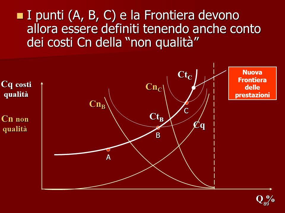 89 I punti (A, B, C) e la Frontiera devono allora essere definiti tenendo anche conto dei costi Cn della non qualità I punti (A, B, C) e la Frontiera