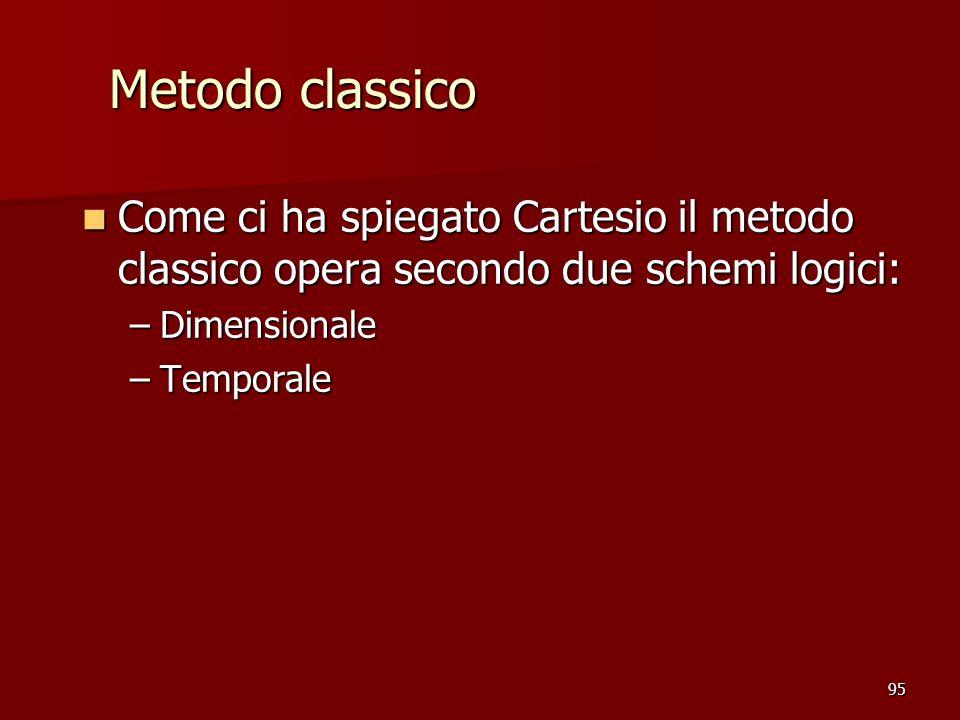 95 Come ci ha spiegato Cartesio il metodo classico opera secondo due schemi logici: Come ci ha spiegato Cartesio il metodo classico opera secondo due