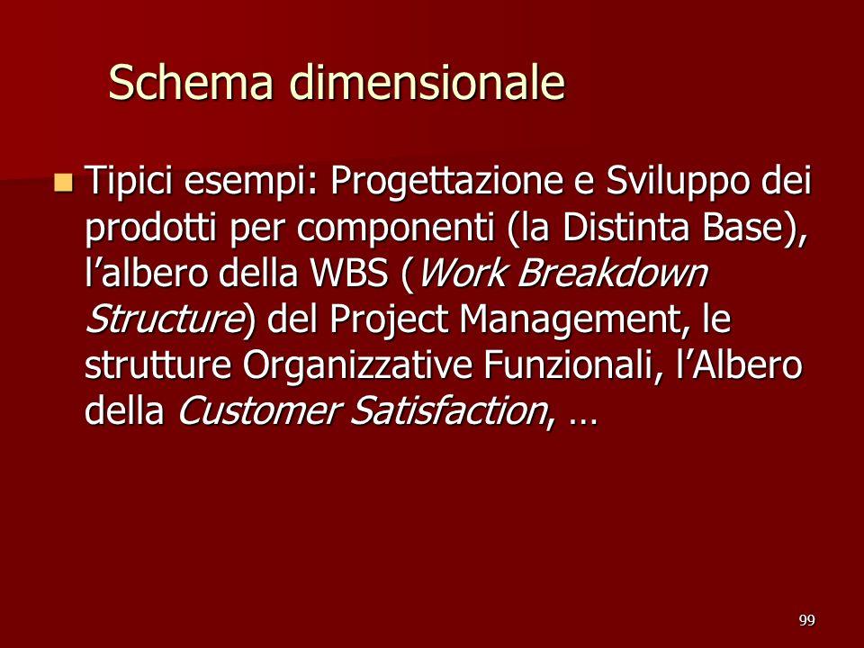99 Schema dimensionale Tipici esempi: Progettazione e Sviluppo dei prodotti per componenti (la Distinta Base), lalbero della WBS (Work Breakdown Struc