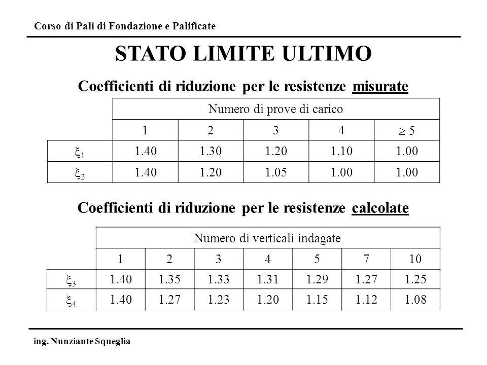 Corso di Pali di Fondazione e Palificate ing. Nunziante Squeglia STATO LIMITE ULTIMO Coefficienti di riduzione per le resistenze misurate Numero di pr