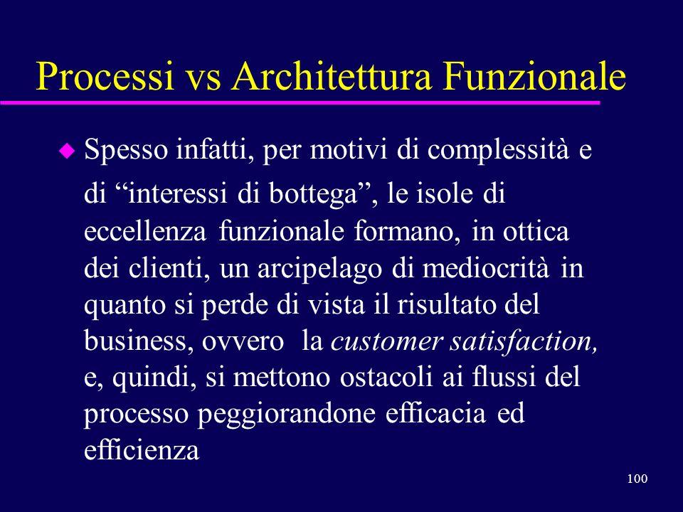 100 Processi vs Architettura Funzionale u u Spesso infatti, per motivi di complessità e di interessi di bottega, le isole di eccellenza funzionale for