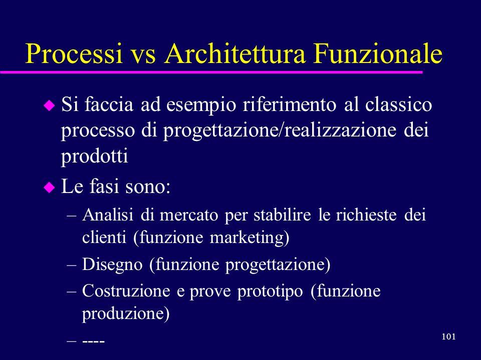 101 Processi vs Architettura Funzionale u Si faccia ad esempio riferimento al classico processo di progettazione/realizzazione dei prodotti u Le fasi