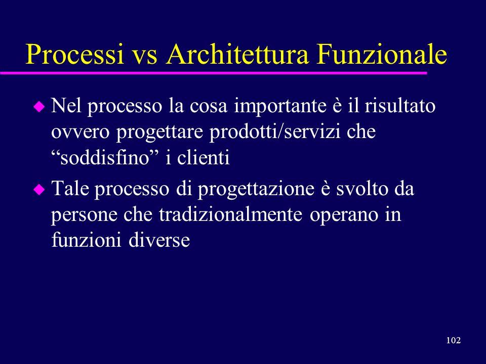 102 Processi vs Architettura Funzionale u Nel processo la cosa importante è il risultato ovvero progettare prodotti/servizi che soddisfino i clienti u