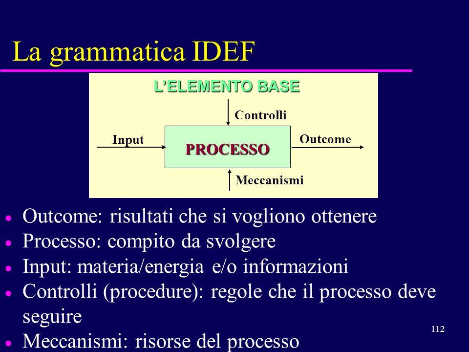 112 La grammatica IDEF Outcome: risultati che si vogliono ottenere Processo: compito da svolgere Input: materia/energia e/o informazioni Controlli (pr