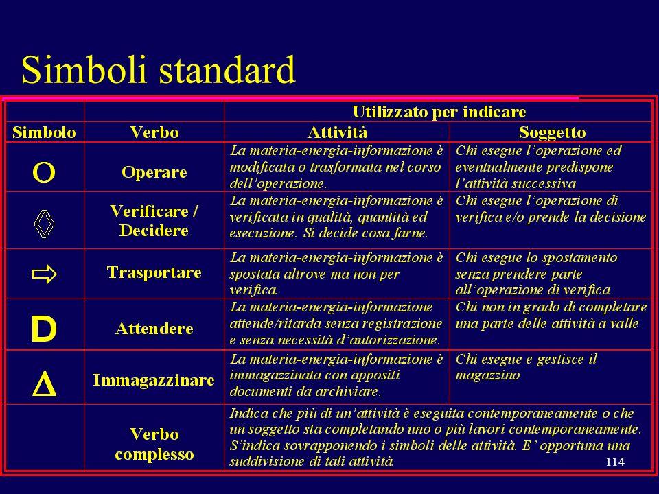114 Simboli standard