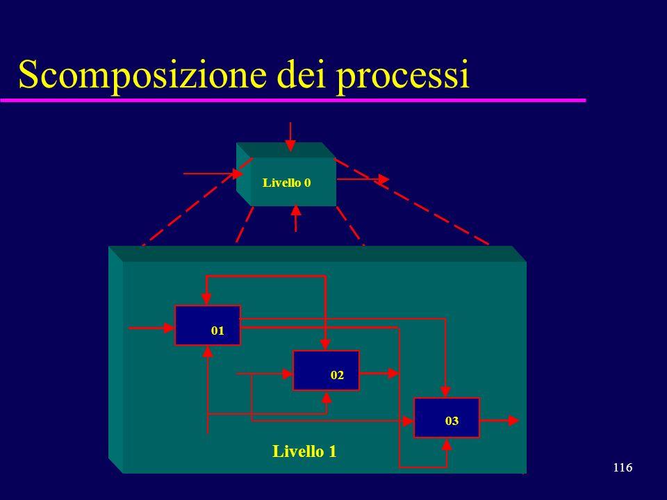 116 Scomposizione dei processi Livello 0 01 02 03 Livello 1