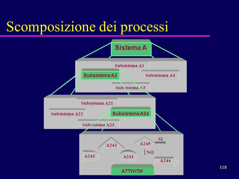 118 Scomposizione dei processi Sistema A Subsistema A4 Subsistema A1 Subsistema A3 Subsistema A2 Sistema A Subsistema A2 Subsistema A4 Subsistema A1 S