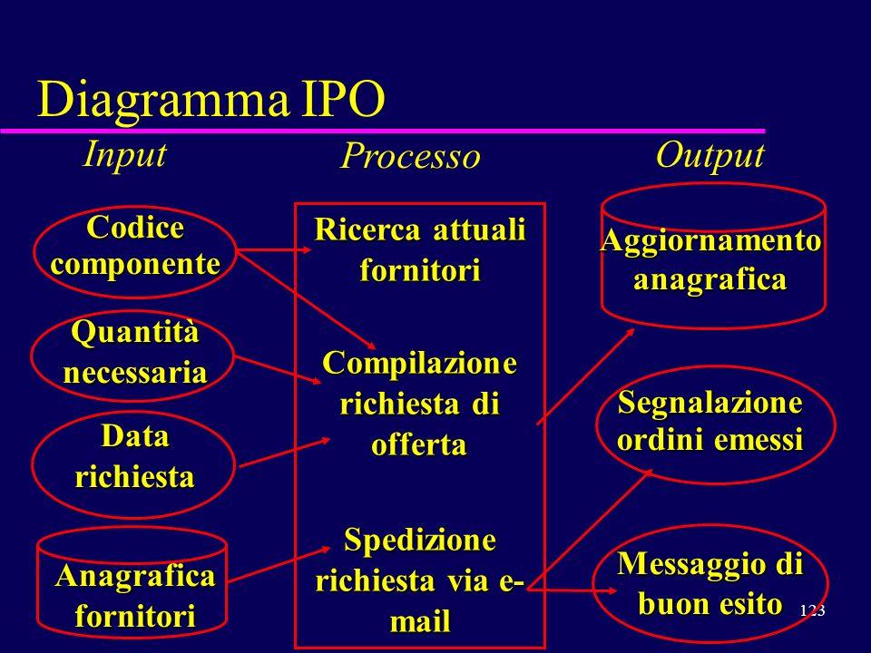 123 Diagramma IPO Input Codice componente Quantità necessaria Datarichiesta Anagrafica fornitori Processo Ricerca attuali fornitori Compilazione richi
